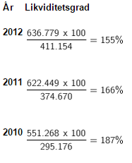 år likviditetsgrad
